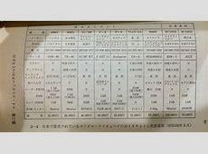 (昭和52年5月の各種キットの性能と価格、IchigoJamと比べ、メモリは同等、値段は50分の1、速度は50倍)