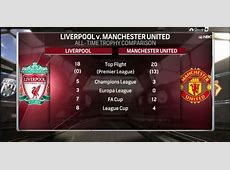 LiverpoolMan United game breaks record for most streamed