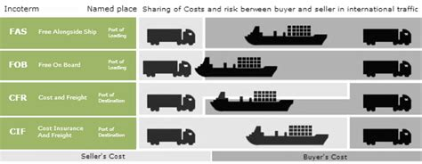 Shipping Terms For International Trade