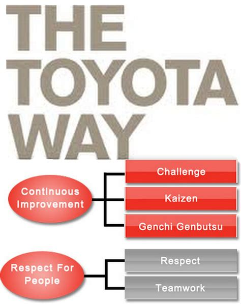 The Toyota Way by The Toyota Way S 5 Principles 1 Challenge 2 Kaizen