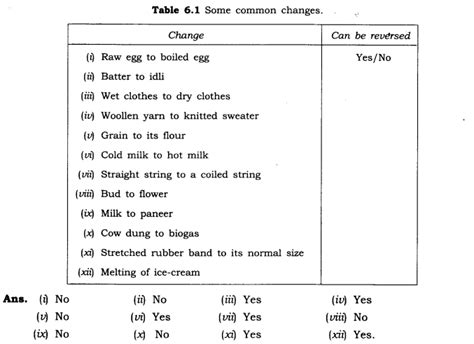 ncert solutions  class  science chapter