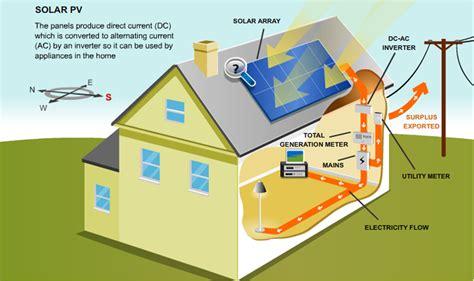 solar panels diagram solar energy diagram google search solar energy