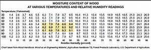 How To Interpret Moisture Meter Readings On Different Scales