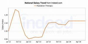 Job Growth Chart Best Radiation Therapy Careers Salary Outlook Healthgrad