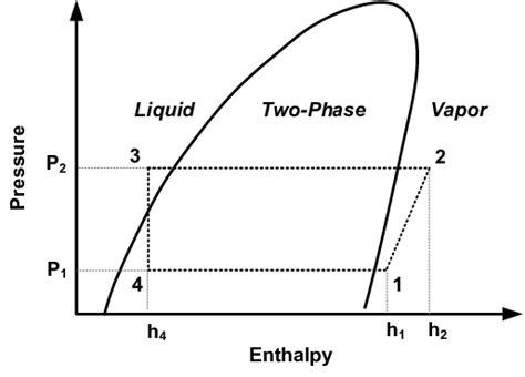 Heat Pressure Diagram by Pressure Enthalpy Diagram For A Standard Vapor Compression
