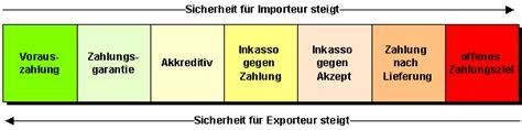 zahlungsbedingungen vorkasse formulierung zahlungsbedingungen vorkasse formulierung