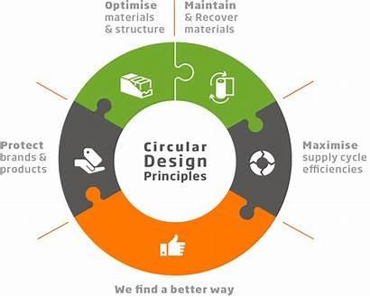 Circular Principles Ds Smith Packaging Economy Vor