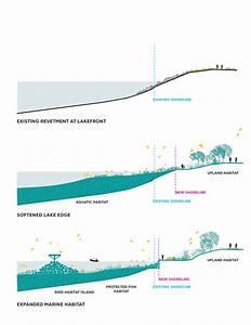 Essential Fish Habitat Diagram