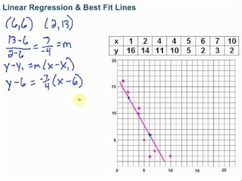 Linear Regression & Best Fit Lines Youtube