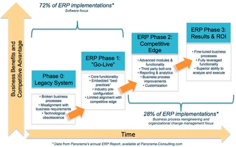 importance  post erp implementation audits panorama