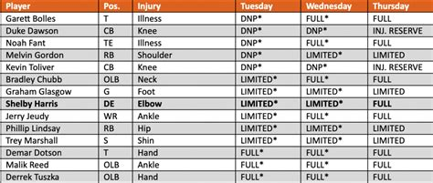 Injury Report: The Broncos could be thin at multiple ...