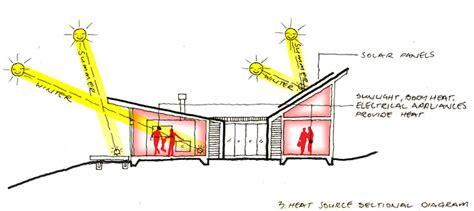 Passive Design Strategies for New Zealand Solarei