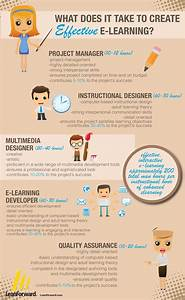[Infographic] What Does It Take to Create Effective ...