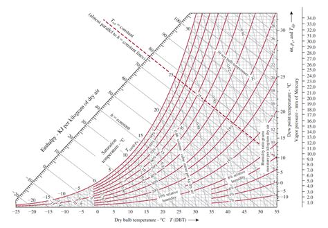 si e du pcf psychrometric chart si pixshark com images