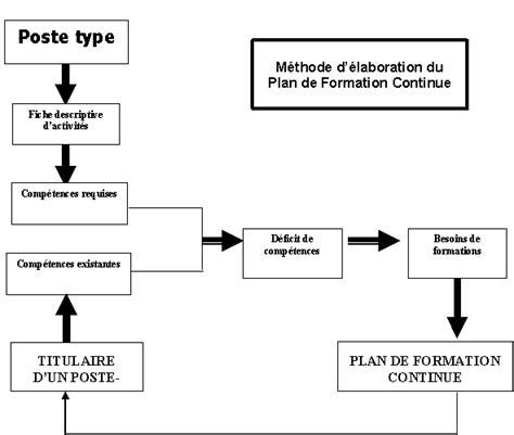 modele plan de formation excel plan de formation exemple excel
