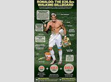 Cristiano Ronaldo ¿cuántos millones gana solo por