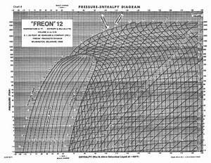 Freon U0026quot 12 Pressure Enthalpy Diagram