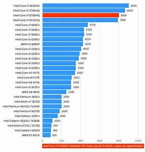 Intel Core i7-6700HQ High-End Quad-Core 6th Gen Skylake ...
