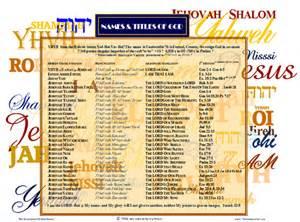 Hebrew Bible Names for God