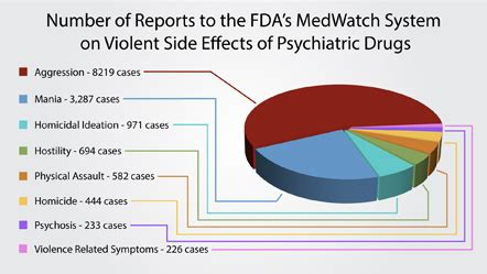 link  psychiatric drugs  violence cchr