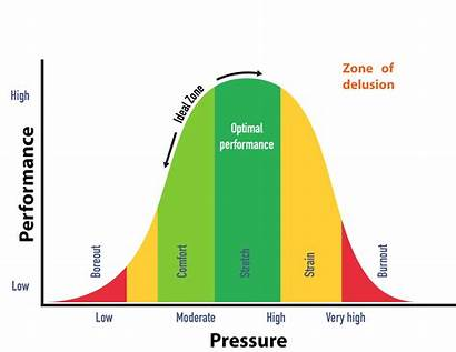 Pressure Curve Stress Performance Optimal Much Delphis