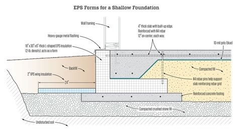 frost protected shallow foundation jlc