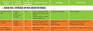 Comment Isoler Un Mur En Pierre Humide : espace info nergie de franche comt quels isolants ~ Premium-room.com Idées de Décoration