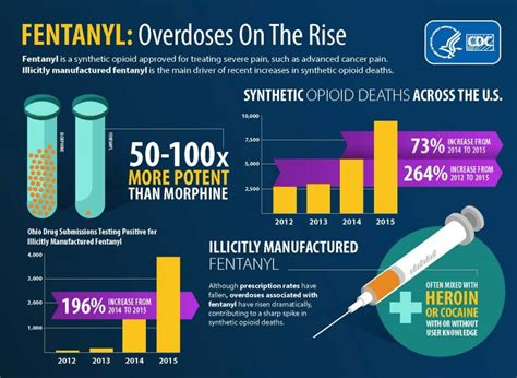 overdose deaths linked  heroin laced  fentanyl