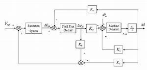 Block Diagram Of One Machines Infinite Bus System