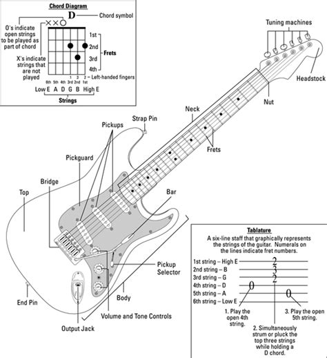 rock guitar  dummies cheat sheet dummies