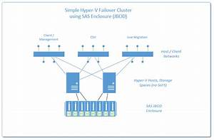 New Options For High Availability Using Hyper