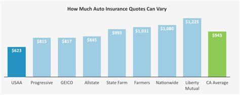 Finding Cheaper Auto Insurance