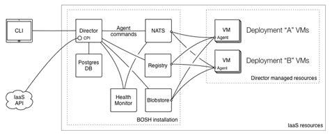 bosh software wikipedia