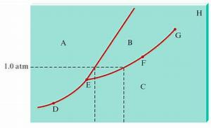 Consider The Phase Diagram Given Below  Wh