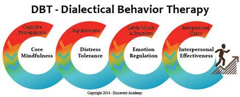 Dbt Dialectical Behavioral Therapy In A Therapeutic