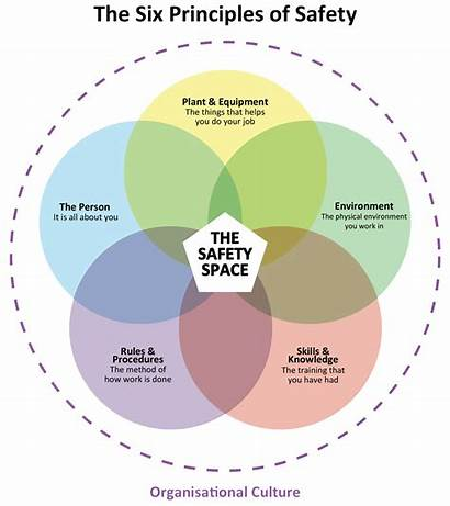 Culture Safety Assessment Leadership Risk Cultural Know