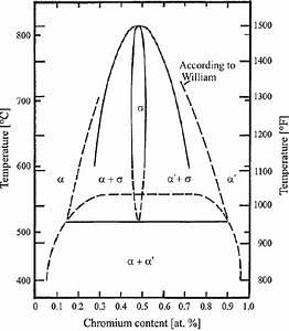 Phase Diagram Iron