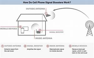 Commercial Cell Phone Boosters