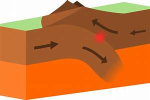 Earthquakes Convergent Boundary