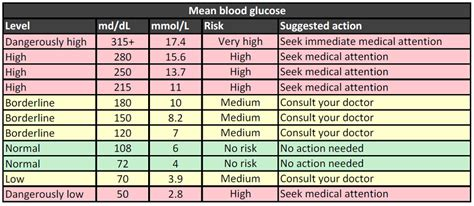 normal blood sugar level