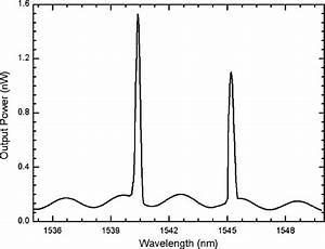 Output Spectrum Of The Fiber Laser Sensor
