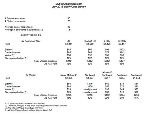 Average Electric Bill For 2 Bedroom Apartment by Average Utility Bills My Apartment Survey Results