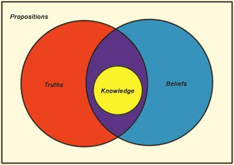 epistemology creationwiki the encyclopedia of creation