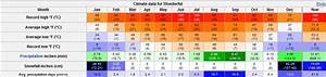 Pick the wet and dry seasons (climate, snow, warm ...