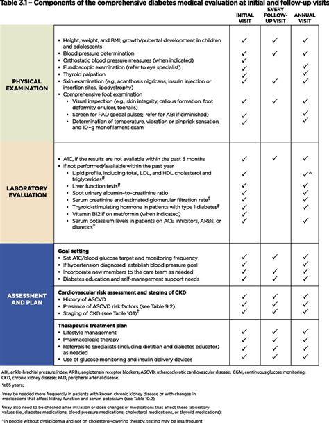 comprehensive medical evaluation  assessment