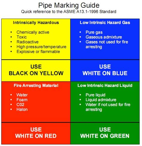 Check spelling or type a new query. Osha Color Codes Chart   Colorpaints.co