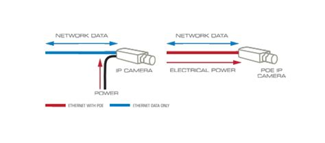 Poe Cable Diagram by Poe Power Ethernet Security Guide