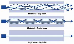 Fiber Optic Cable Types  U2013 Multimode And Single Mode