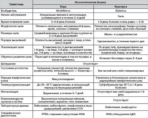 дифференциальный диагноз желтух таблица