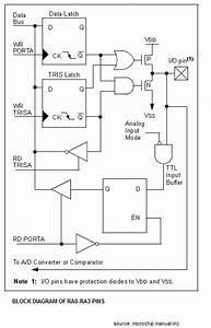 Block Diagram Of Ra0-ra3 Pins